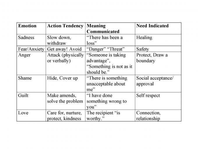 And emotions emotions primary secondary Primary and